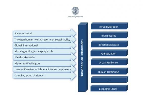 Humanitarian Informatics